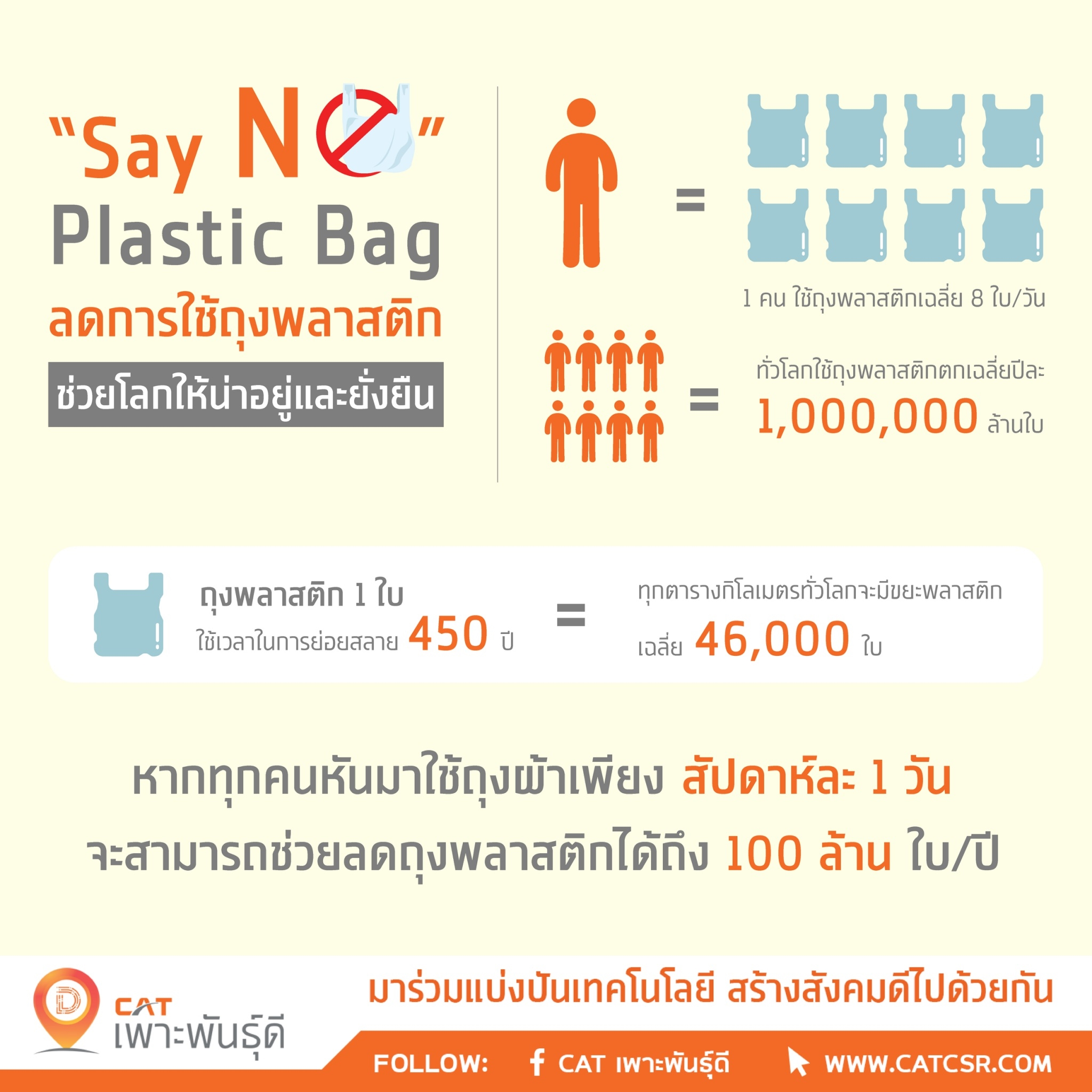 Say No Plastic Bag